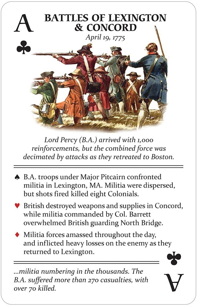 Famous Battles of the American Revolution